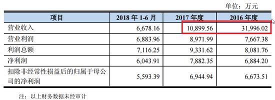 新宏泰高溢价收购:64人公司估值18亿