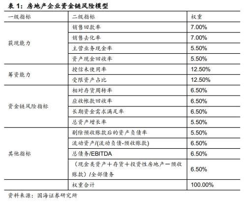 靳毅:房地产企业资金链风险分析