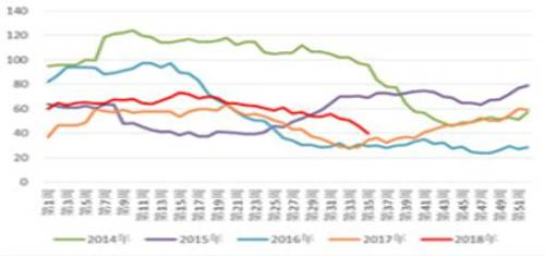 【民生期货】棕榈油:需求改善支撑价格上移