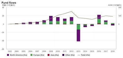 欧亚领跑黄金ETF 北美连续四个月负增长
