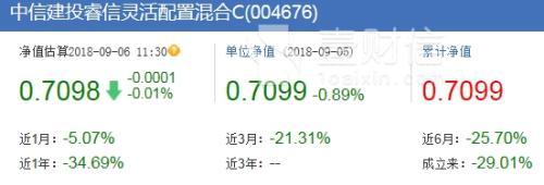 中信建投基金偏股产品年内全亏 近