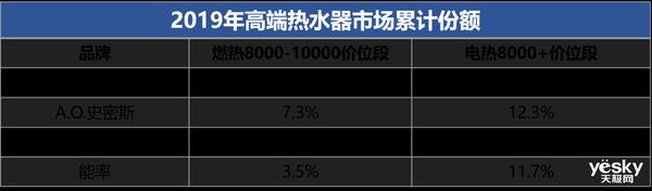 双11战报:卡萨帝热水器增幅超500% 实现高增长