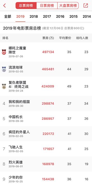 2019中国内地票房破600亿:《哪吒》《流浪地球》《复联4》前三